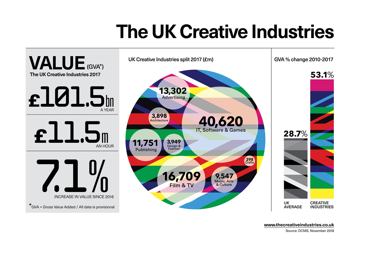 Statistics from the UK creative industries